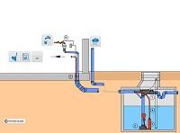 Regenwassernutzung für Haus und Garten mit Unterwassermotorpumpe [INTEWA]