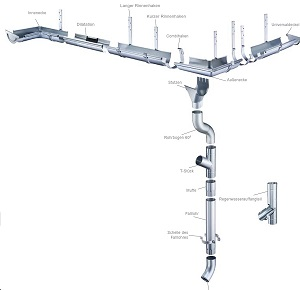 Dachrinnen System NIAGARA Titanzink Patina